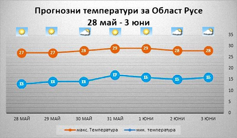 температури между 25° и 30°