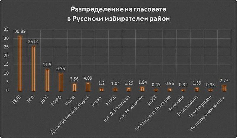1711 от гласувалите русенци